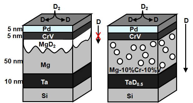 Illustration of hydride formation (in the form of deuterium, D) in thin films of magnesium in which a blocking layer forms (left), and of magnesium-chromium-vanadium in which the hydrogen moves more freely (right).