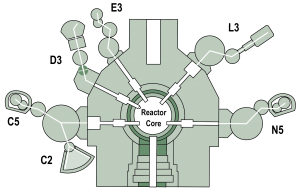 Layout of the CNBC's 6 beamlinesthat use the neutrons produced inthe NRU research reactor.