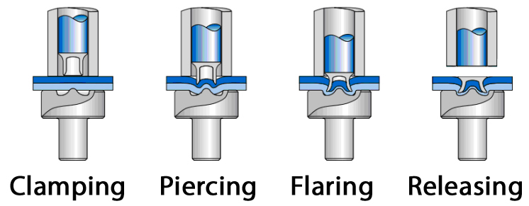 Illustration of applying a self-piercing rivet to join two materials