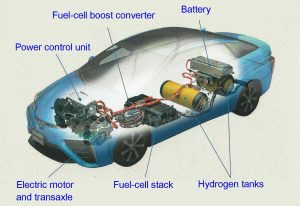 Cutaway of the Toyota Mirai showing the fuel cells and hydrogen tanks