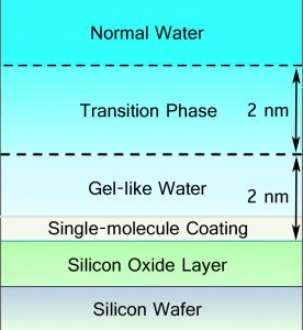 Illustration of the depth profile of the anti-fouling coating on silicon and its effect on the surrounding water.