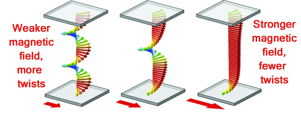 Illustration of magnetic helices between the top and bottom edges of a MnSi thin film. The small arrows indicate the direction of local magnetic fields in the films, while the big red arrows show the direction and strength of an external magnetic field applied to the film. Monchesky observed that as the helices unwound due to an increasing external magnetic field, the number of turns took specific values, as illustrated. (Illustration: Monchesky)