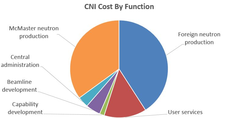 CNI cost by function